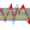 Fx ポンド円 チャート分析 2019/02/11~2019/02/15